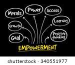 empowerment qualities mind map  ... | Shutterstock .eps vector #340551977