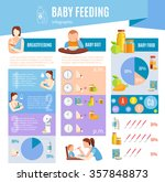 Detailed Information On Baby...
