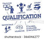 qualification. chart with... | Shutterstock .eps vector #366046277