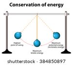 Conservation Of Energy. Simple...