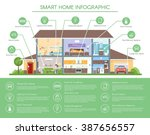 Smart home infographic concept vector illustration. Detailed modern house interior in flat style. Technology icons and design elements. | Shutterstock vector #387656557
