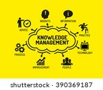 knowledge management. chart... | Shutterstock .eps vector #390369187