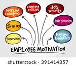 employee motivation mind map ... | Shutterstock . vector #391414357