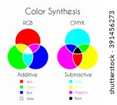 color mixing. color synthesis