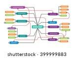 mind map vector template in... | Shutterstock .eps vector #399999883