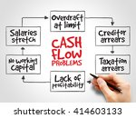 cash flow problems  strategy... | Shutterstock . vector #414603133
