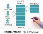 project backlog. product... | Shutterstock . vector #416242063