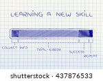 new skills  steps of the... | Shutterstock . vector #437876533