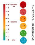 Pain Rating Scale. Visual...