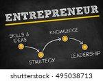 entrepreneur startegy plan