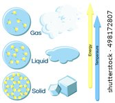 Fundamental States Of Matter O...