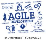 agile development. chart with... | Shutterstock .eps vector #505893127