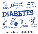 diabetes. chart with keywords... | Shutterstock .eps vector #509880607