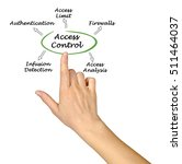 Small photo of Access Control