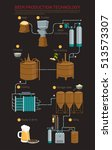 beer production process... | Shutterstock .eps vector #513573307