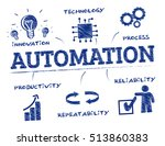 automation concept. chart with... | Shutterstock .eps vector #513860383
