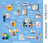 scrum agile project development ... | Shutterstock .eps vector #515811757