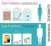 diabetes vector illustration... | Shutterstock .eps vector #516168673
