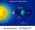 solar eclipse diagram | Shutterstock .eps vector #547806157
