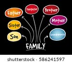 family mind map concept ... | Shutterstock .eps vector #586241597