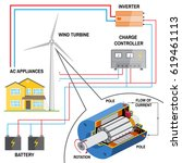 wind turbine system for home.