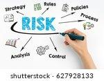 risk management concept. hand... | Shutterstock . vector #627928133