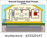ground coupled heat pumps 2