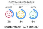 emotions chart infographic... | Shutterstock .eps vector #675186007