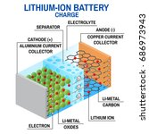 li ion battery diagram. vector... | Shutterstock .eps vector #686973943