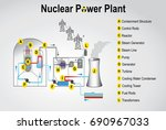 nuclear power plant system... | Shutterstock .eps vector #690967033