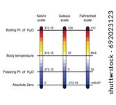 comparison of three temperature ... | Shutterstock .eps vector #692023123