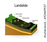 landslide diagram. landslip is... | Shutterstock .eps vector #692469937