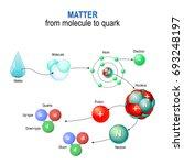 matter from molecule to quark.... | Shutterstock .eps vector #693248197