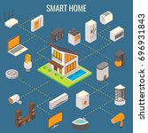 smart home concept vector flat... | Shutterstock .eps vector #696931843