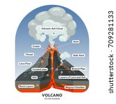 volcano cross section with hot...