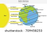 Stock vector earth s vital areas infographic diagram showing angle of sun rays including major latitudes equator 709458253