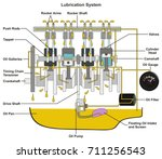 vehicle lubrication system