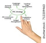ppc strategy   Shutterstock . vector #712209463