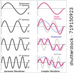 complex waveforms due to... | Shutterstock .eps vector #719150923