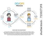 concept of devops  website... | Shutterstock .eps vector #723327193