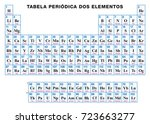 periodic table of the elements. ...   Shutterstock .eps vector #723663277