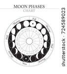 moon phases flat vector... | Shutterstock .eps vector #724589023