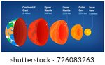 section of the earth's crust.... | Shutterstock .eps vector #726083263