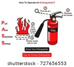 how to operate an extinguisher... | Shutterstock .eps vector #727656553