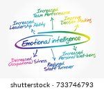 emotional intelligence mind map ... | Shutterstock .eps vector #733746793