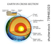 the structure of the earth in a ... | Shutterstock .eps vector #739481323