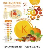 "infographics ""potassium. food... 