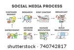 social media process. set of... | Shutterstock . vector #740742817