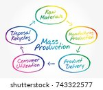 hand drawn manufacturing... | Shutterstock .eps vector #743322577