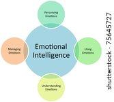 emotional intelligence business ... | Shutterstock . vector #75645727